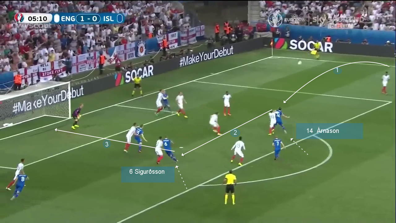 Throw-ins of Iceland. England-Iceland (Sigurðsson)