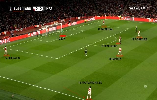 Fase Offensiva Arsenal - Costruzione