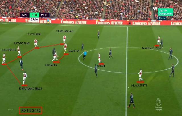 Disposizione difensiva dell'Arsenal