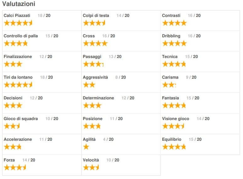 Basic TOMA Ratings
